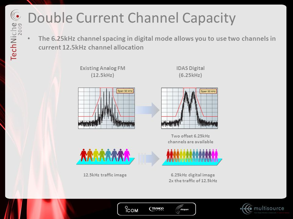 Double Current Channel Capacity