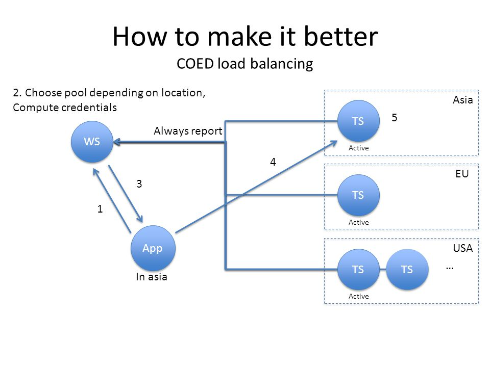 How to make it better COED load balancing