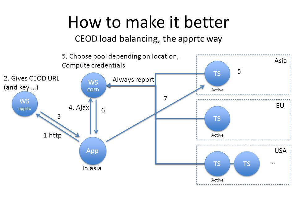 How to make it better CEOD load balancing, the apprtc way