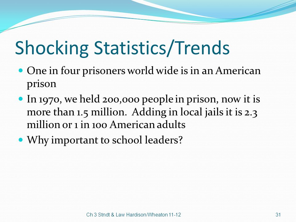 Shocking Statistics/Trends