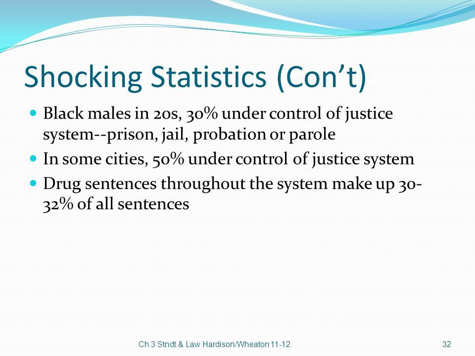 Shocking Statistics (Con't)