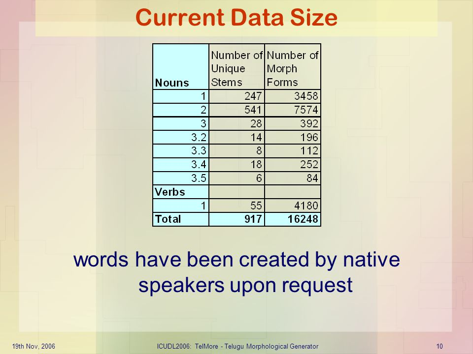 Current Data Size words have been created by native speakers upon request.
