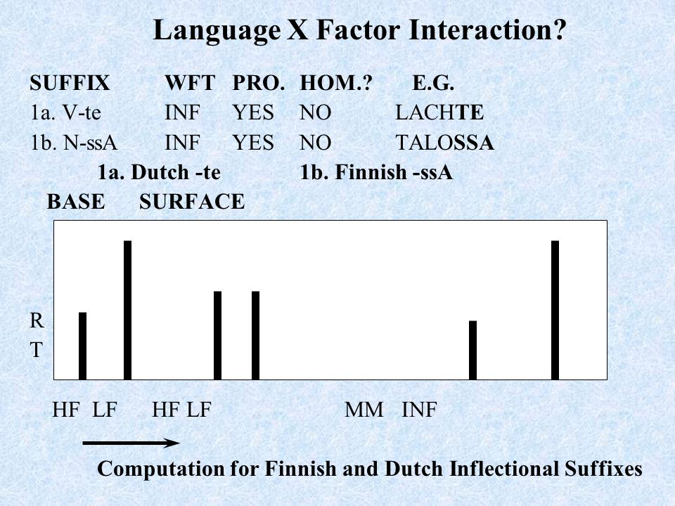 Language X Factor Interaction