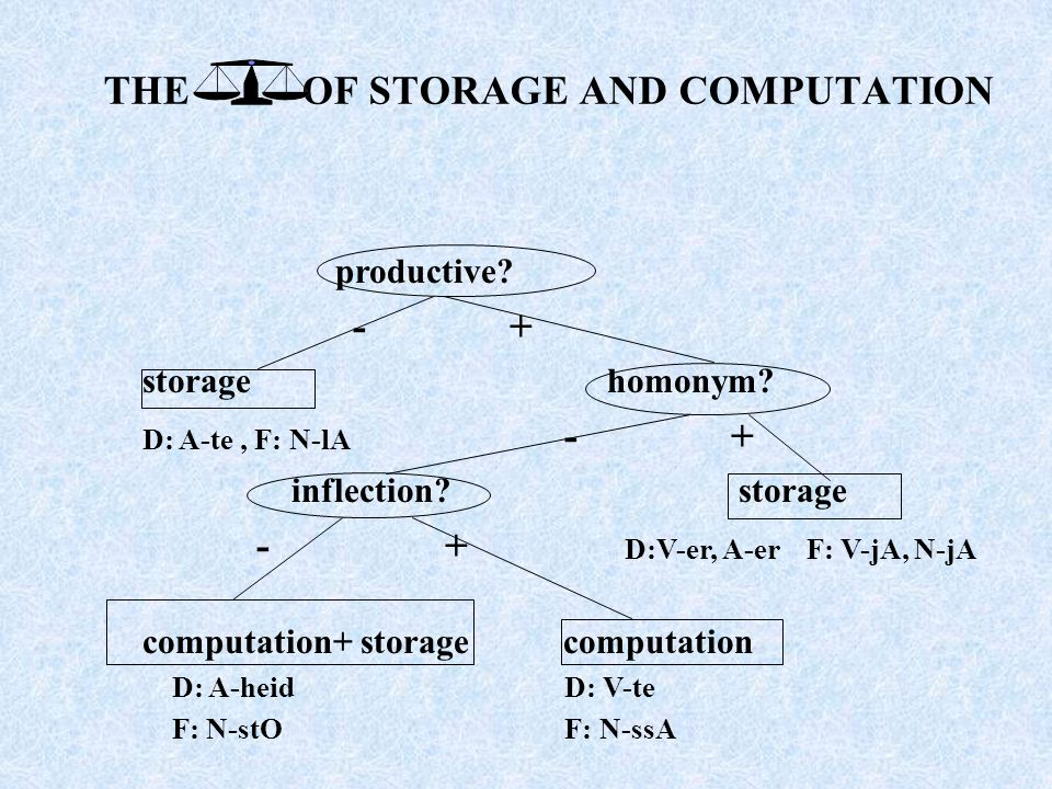THE OF STORAGE AND COMPUTATION