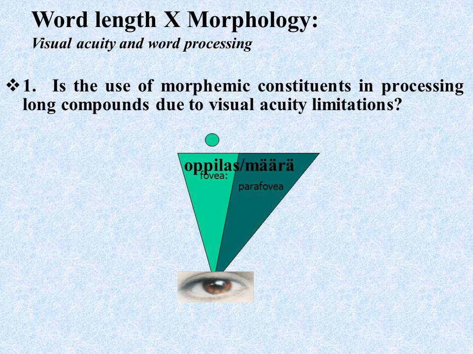 Word length X Morphology: