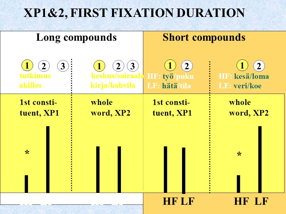 XP1&2, FIRST FIXATION DURATION