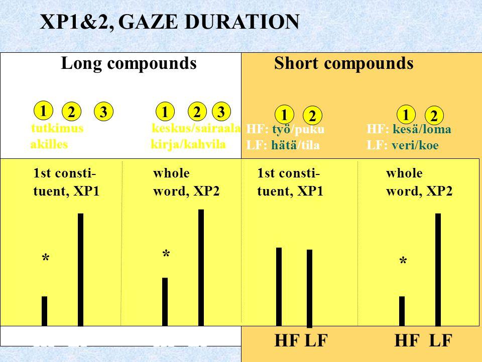 XP1&2, GAZE DURATION Long compounds Short compounds * * *