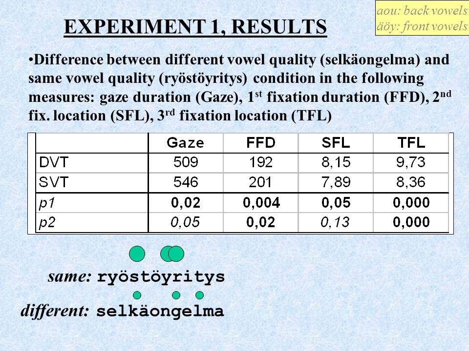 EXPERIMENT 1, RESULTS same: ryöstöyritys different: selkäongelma