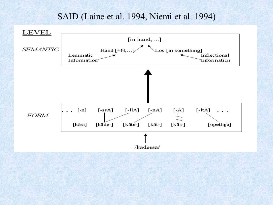 SAID (Laine et al. 1994, Niemi et al. 1994)
