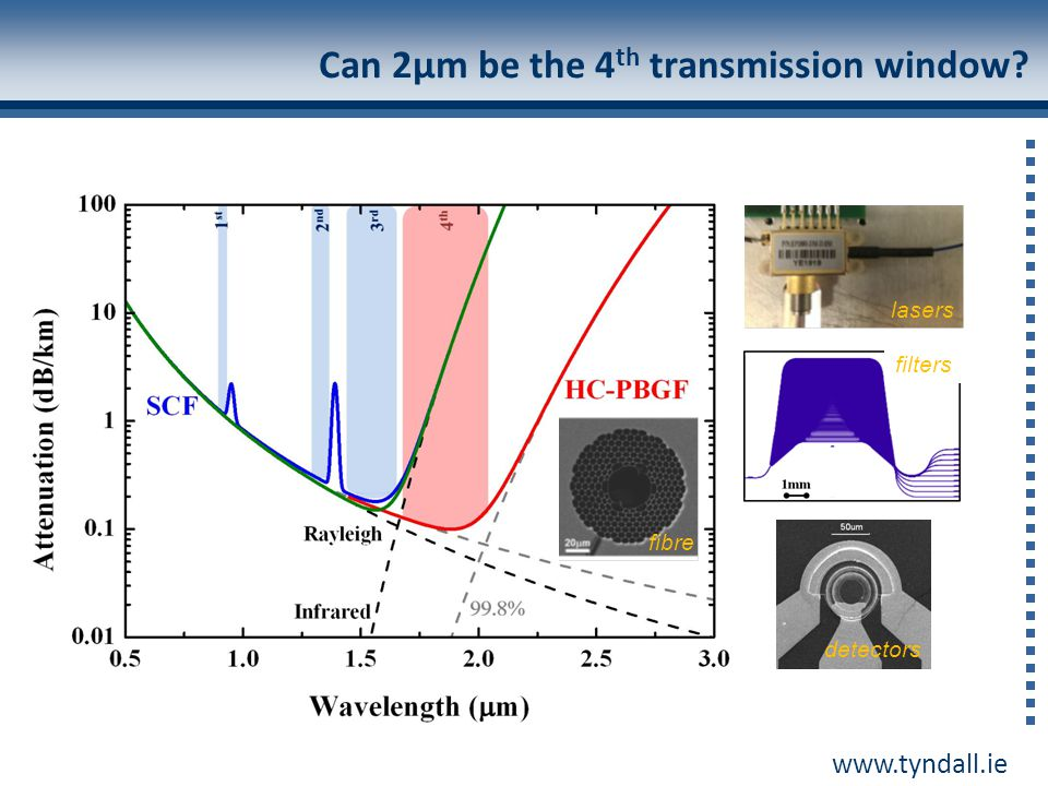 Can 2µm be the 4th transmission window