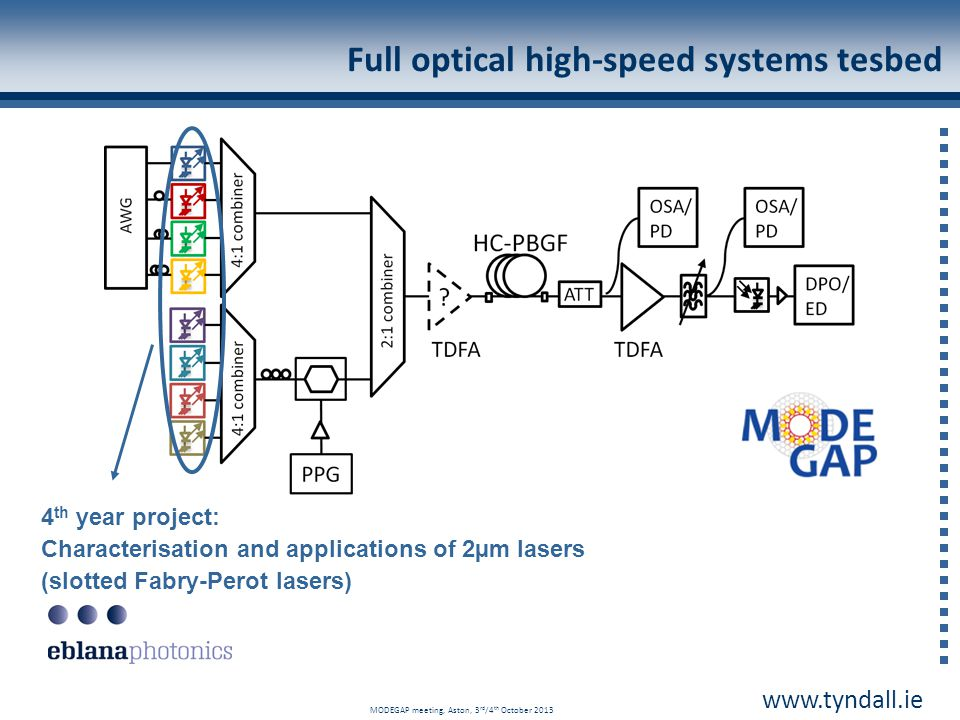 Full optical high-speed systems tesbed