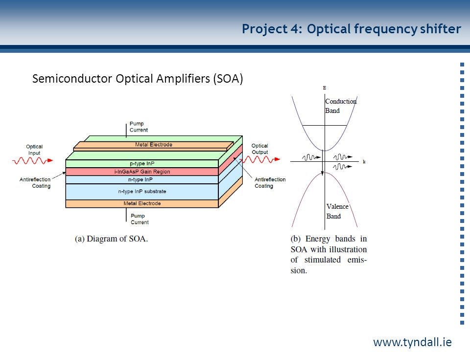 Project 4: Optical frequency shifter