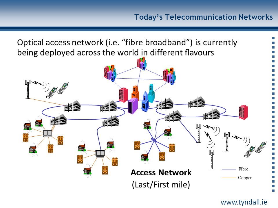Today's Telecommunication Networks