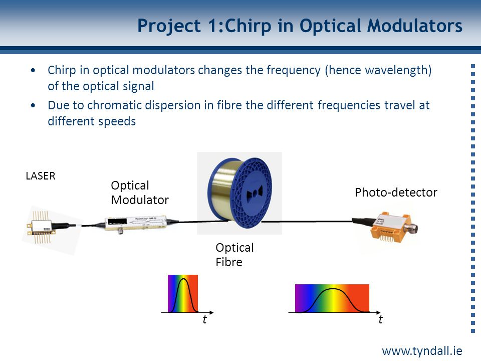 Project 1:Chirp in Optical Modulators