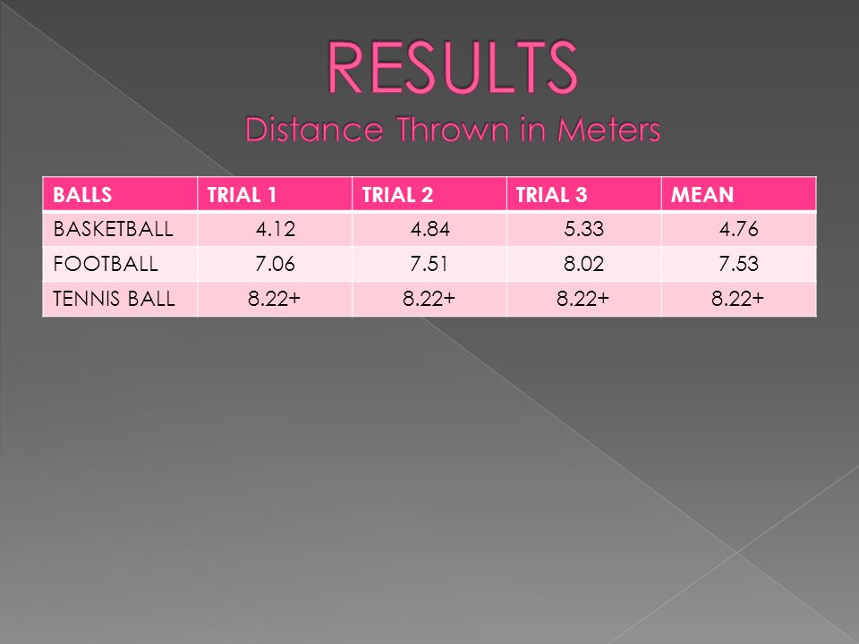 RESULTS Distance Thrown in Meters