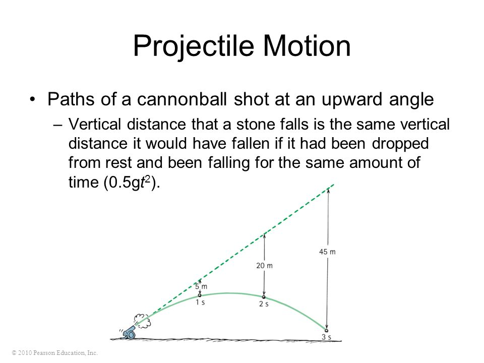 Projectile Motion Paths of a cannonball shot at an upward angle