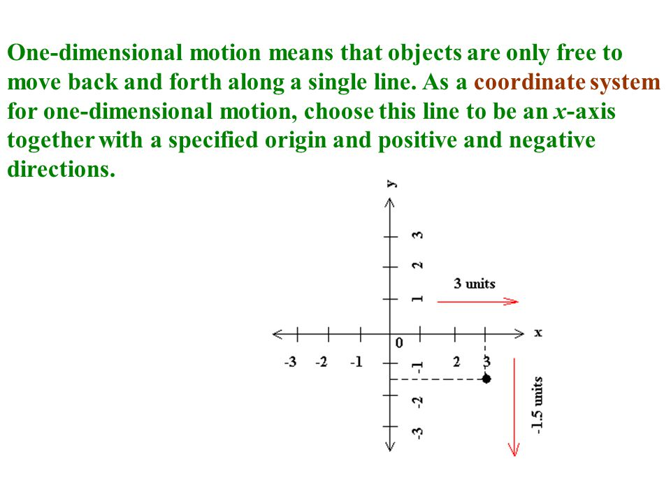 One-dimensional motion means that objects are only free to move back and forth along a single line.