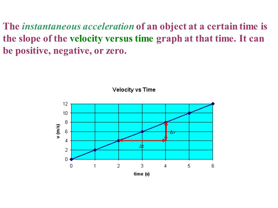 The instantaneous acceleration of an object at a certain time is the slope of the velocity versus time graph at that time.