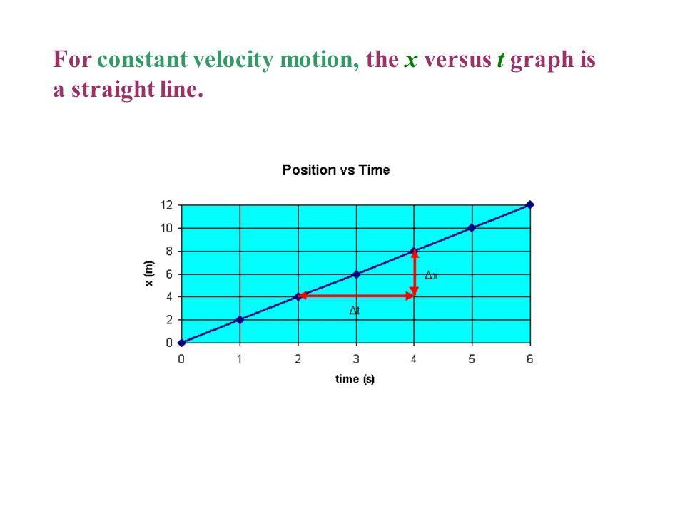 For constant velocity motion, the x versus t graph is