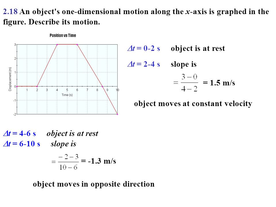 2.18 An object s one-dimensional motion along the x-axis is graphed in the figure. Describe its motion.