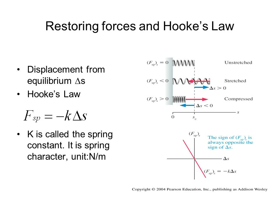 Restoring forces and Hooke's Law