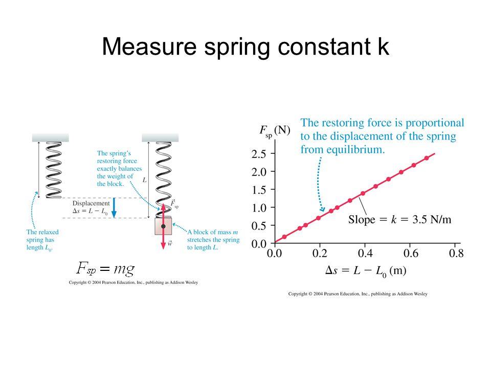 Measure spring constant k