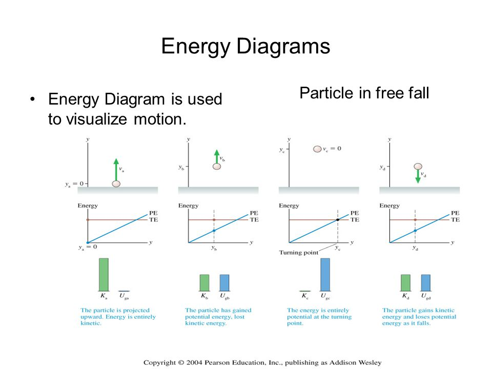 Energy Diagrams Particle in free fall
