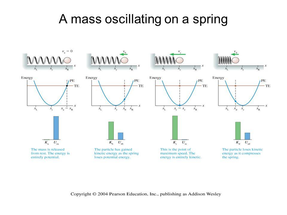 A mass oscillating on a spring