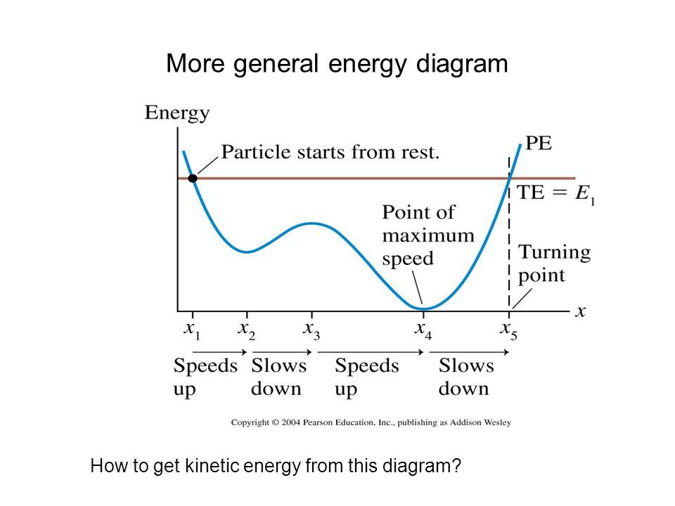 More general energy diagram