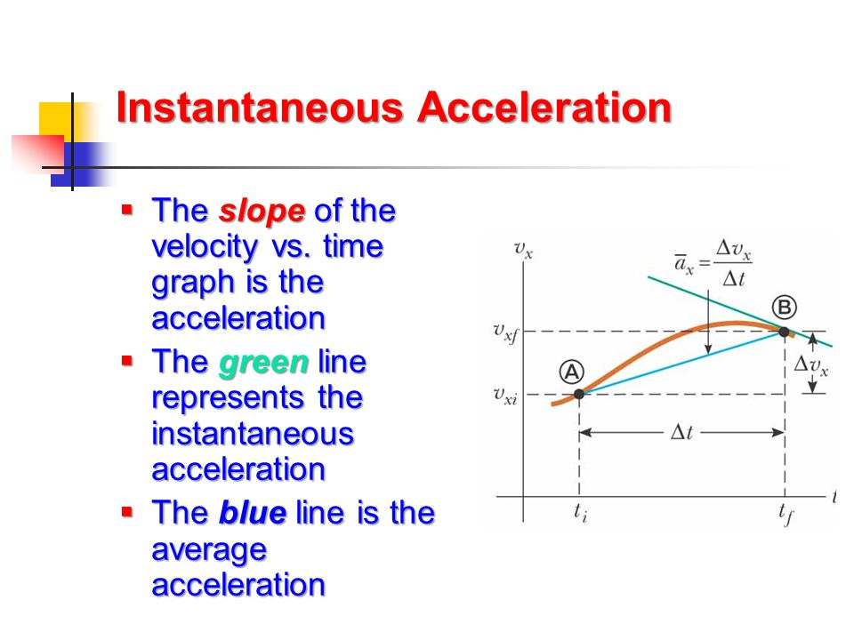 how to find instantaneous velocity from acceleration graph