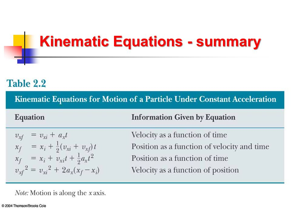 Kinematic Equations - summary