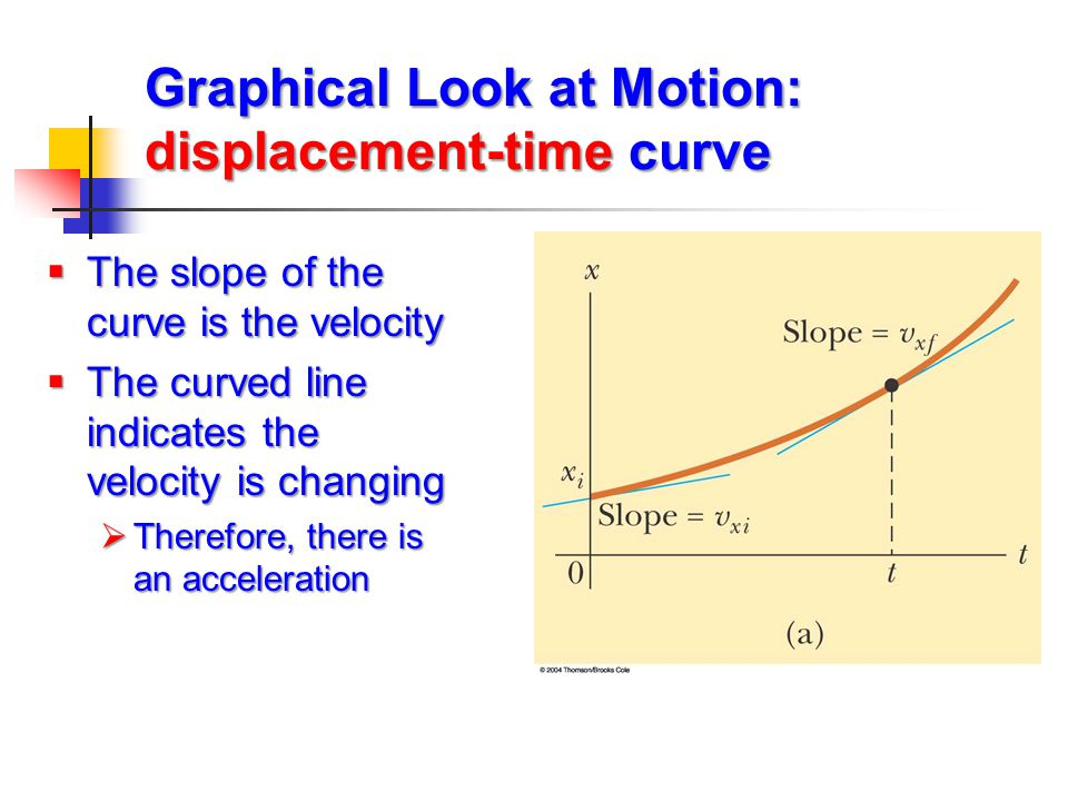 Graphical Look at Motion: displacement-time curve