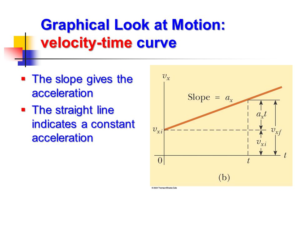 Graphical Look at Motion: velocity-time curve