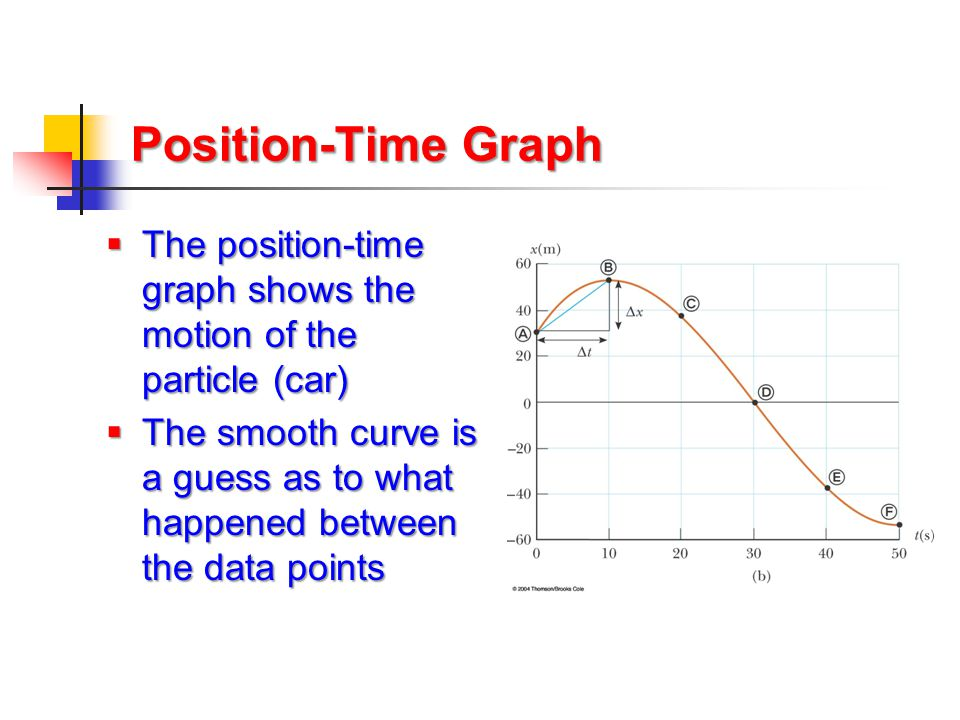 Position-Time Graph The position-time graph shows the motion of the particle (car)