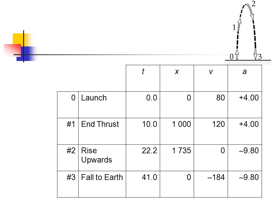 t x. v. a. Launch. 0.0. 80. +4.00. #1. End Thrust. 10.0. 1 000. 120. #2. Rise Upwards.