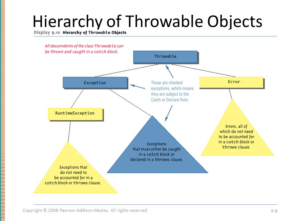 Hierarchy of Throwable Objects
