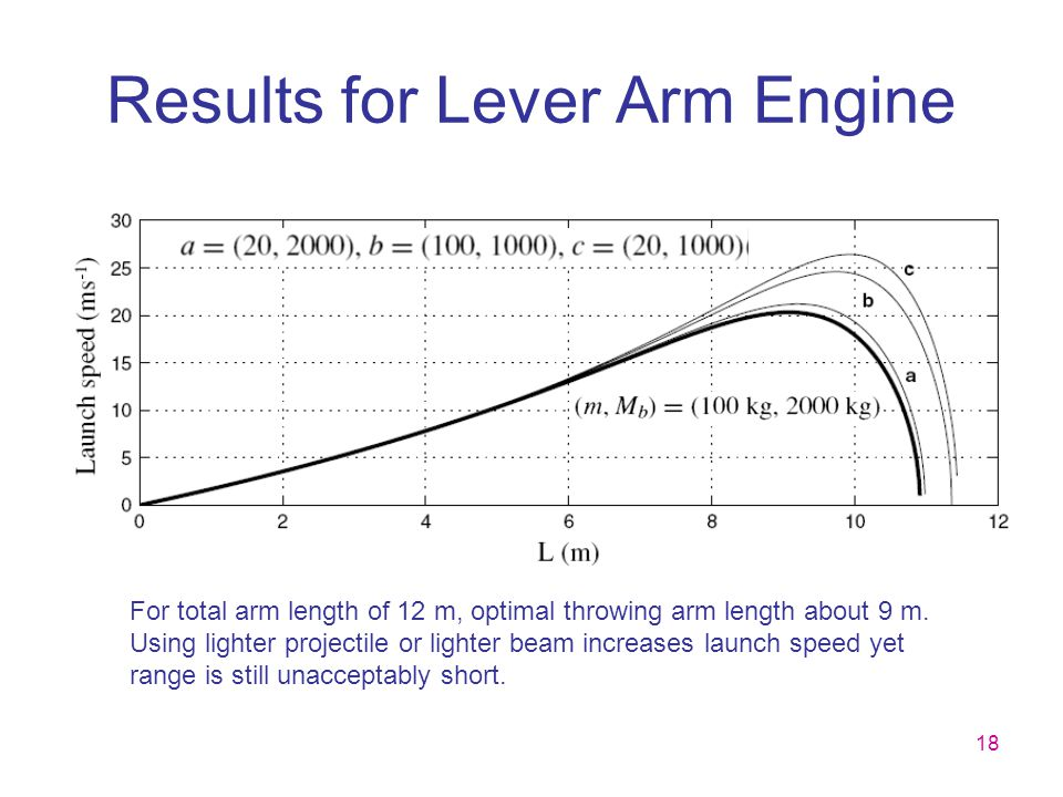 Results for Lever Arm Engine
