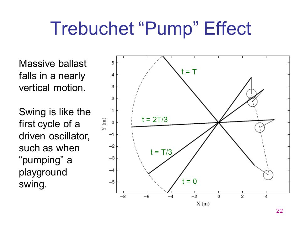 Trebuchet Pump Effect