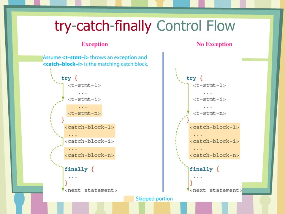 try-catch-finally Control Flow