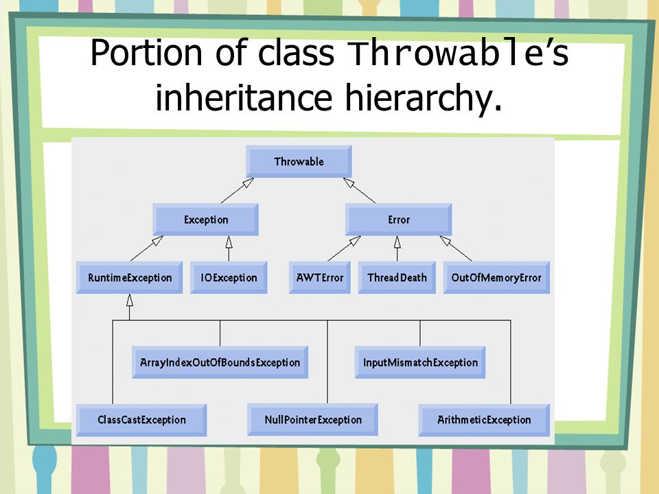 Portion of class Throwable's inheritance hierarchy.