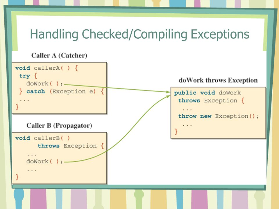 Handling Checked/Compiling Exceptions
