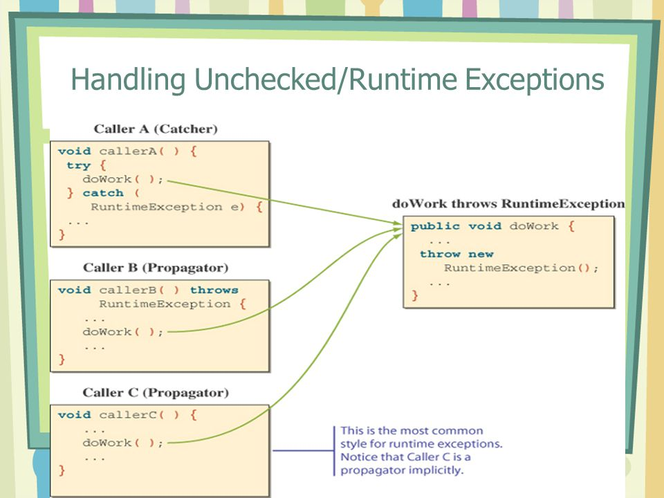 Handling Unchecked/Runtime Exceptions