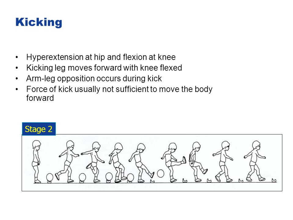 Kicking Hyperextension at hip and flexion at knee