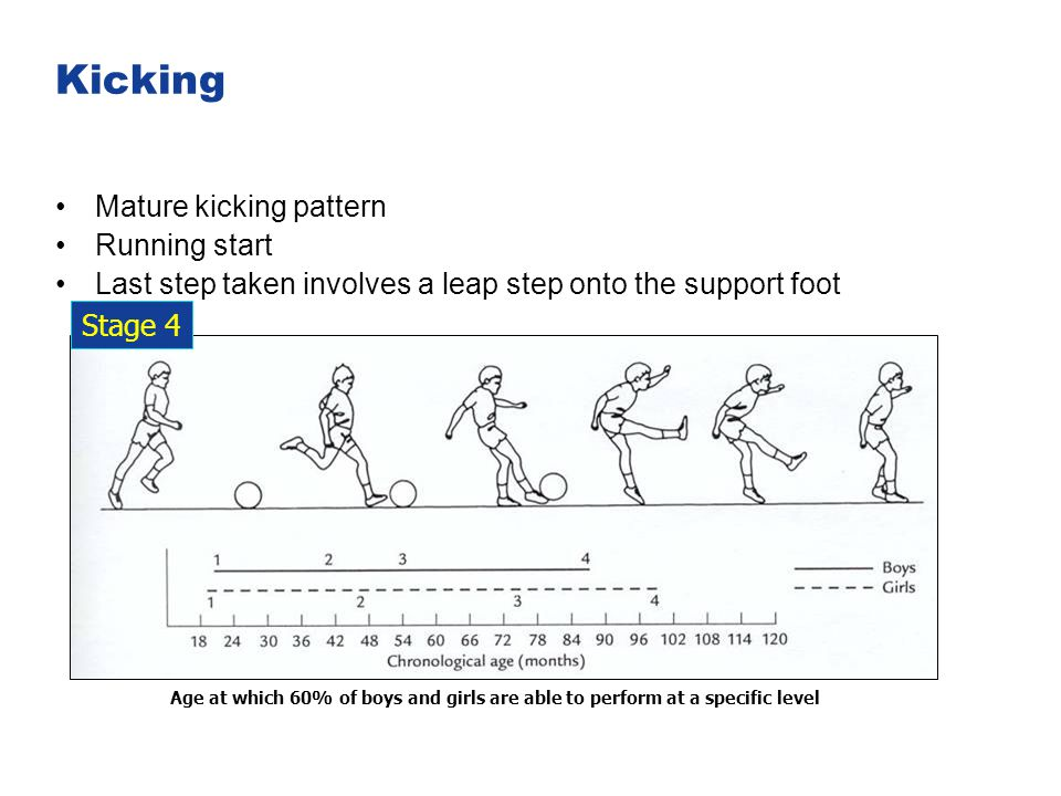 Kicking Mature kicking pattern Running start