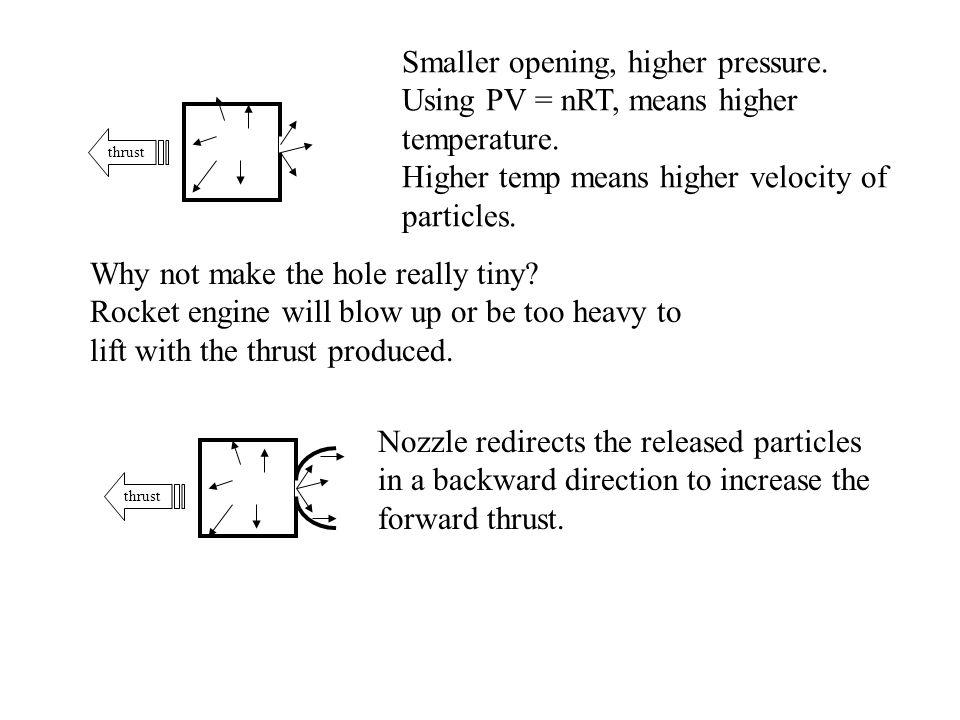 Smaller opening, higher pressure.