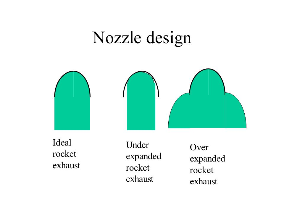 Nozzle design Ideal rocket exhaust Under expanded rocket exhaust