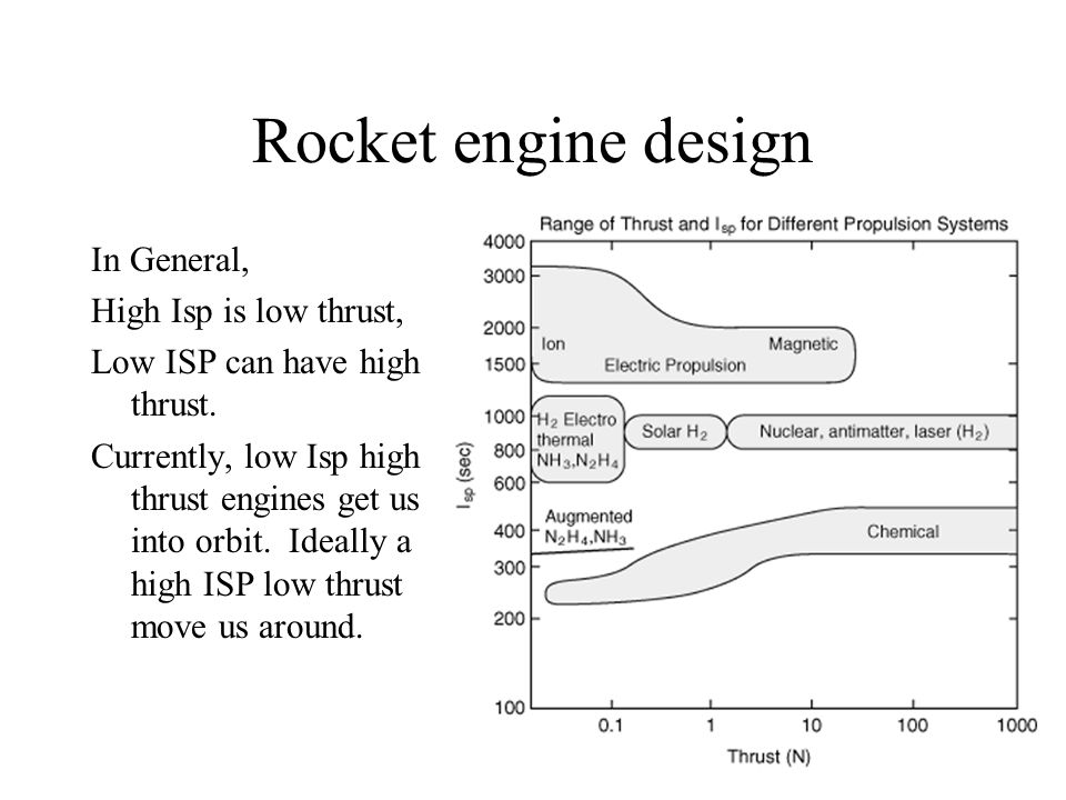Rocket engine design In General, High Isp is low thrust,