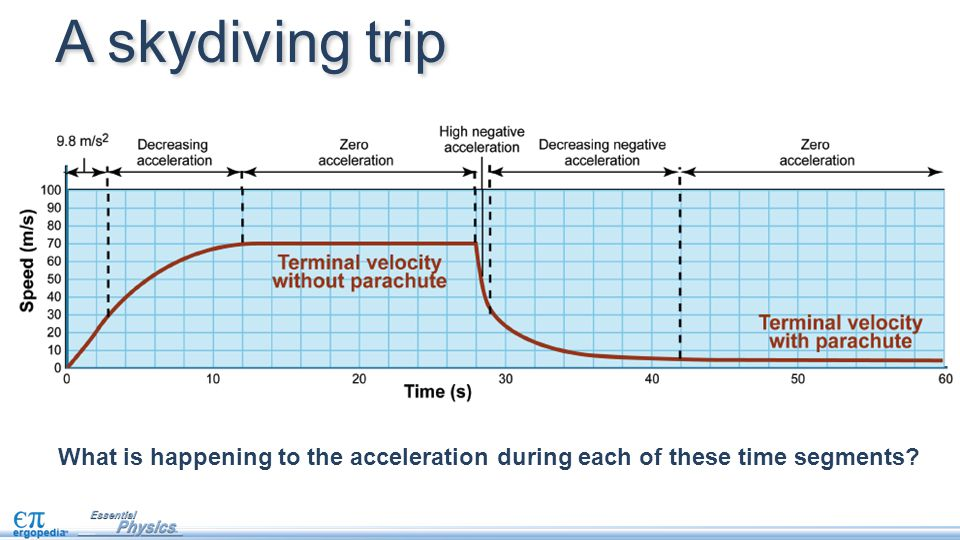 A skydiving trip What is happening to the acceleration during each of these time segments