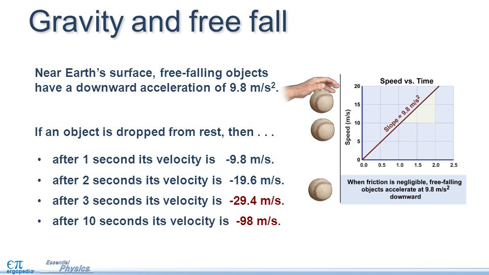 Gravity and free fall Near Earth's surface, free-falling objects have a downward acceleration of 9.8 m/s2.