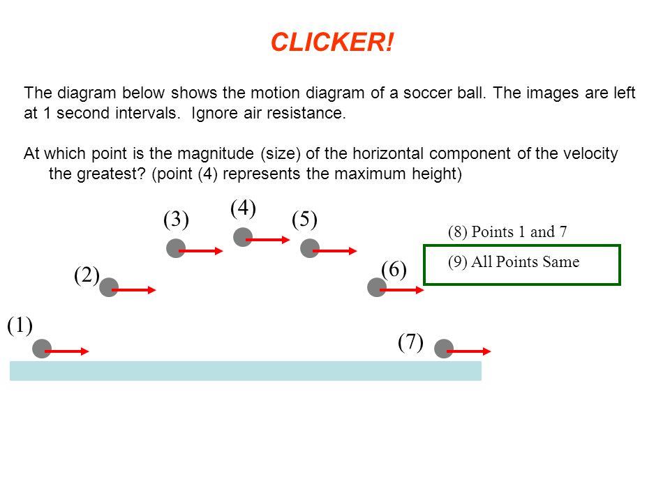 CLICKER! (4) (3) (5) (6) (2) (1) (7)